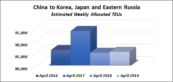 Service tracker chart on Weekly Estimated TEUs from China to Korea, Japan, and Eastern Russia