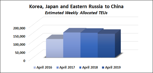 Service tracker chart on Weekly Estimated TEUs Korea, Japan, and Eastern Russia to China